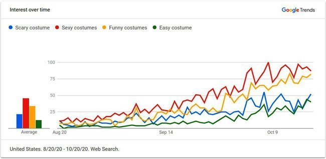 Google search engine optimization data for halloween